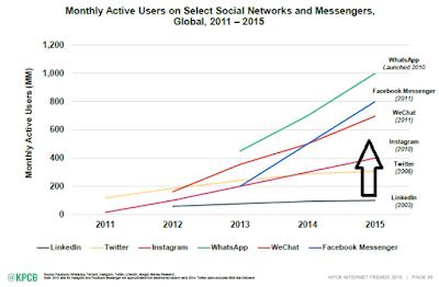 """ market size of social media messenger market"""