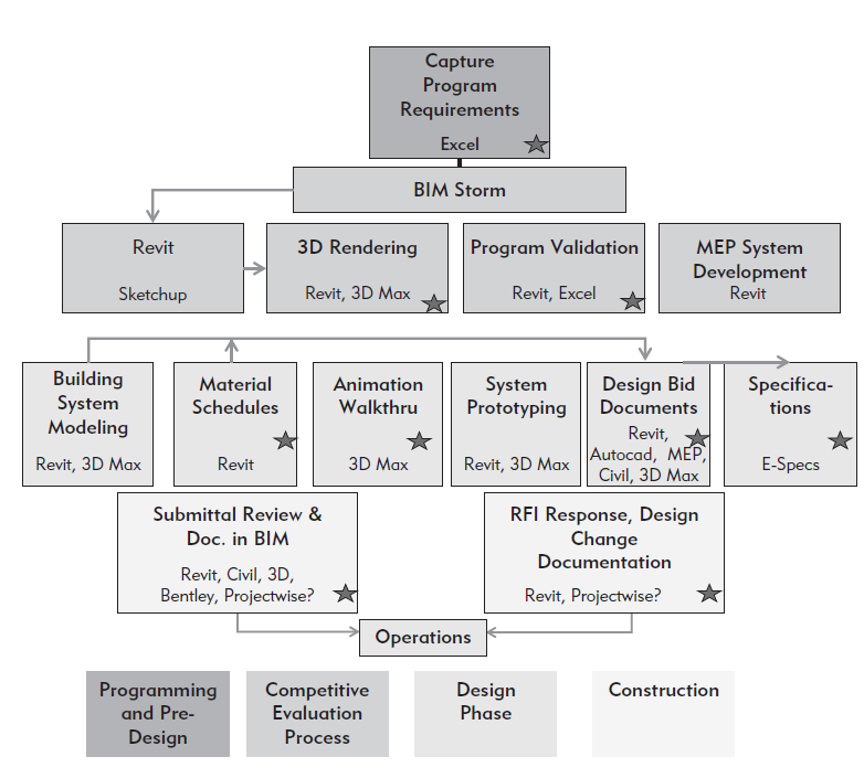 Building Information Modeling: July 2011