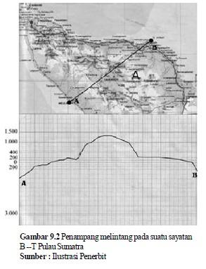 Cara membuat diagram dan penampang melintang bentuk muka bumi tahapan pembuatan profil pada peta berwarna ccuart Images