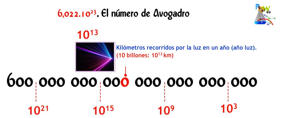 http://web.educastur.princast.es/proyectos/fisquiweb/Avogadro/Avogadro.htm
