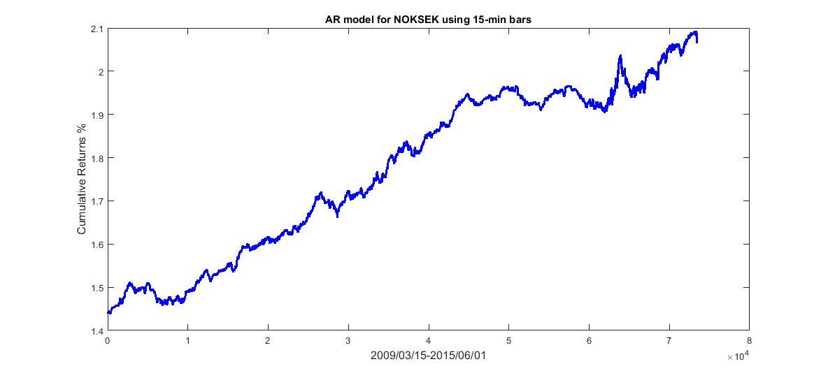 Quantitative trading strategies matlab