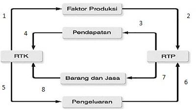 Diagram interaksi antarpelaku ekonomi mahkota sains diagram circular flow perekonomian dua sektor ccuart Gallery