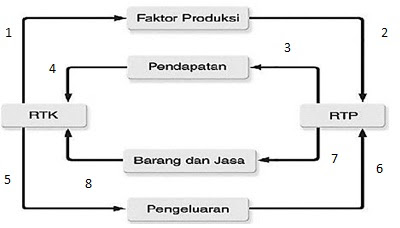 Diagram interaksi antarpelaku ekonomi mahkota sains diagram circular flow perekonomian dua sektor ccuart Image collections