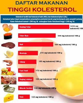 gambar cara menurunkan kolesterol
