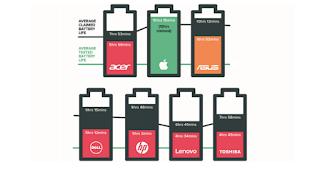 daya tahan baterai