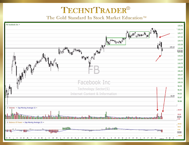 chart example with candlestick patterns, trend, volume bars, and bop - technitrader