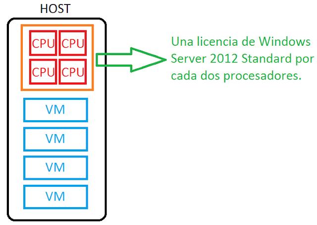 Licenciamiento en un host con cuatro CPU