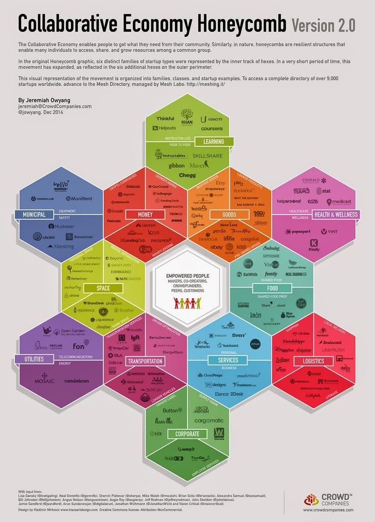 Comprender el mercado de la economía colaborativa en una sola imagen