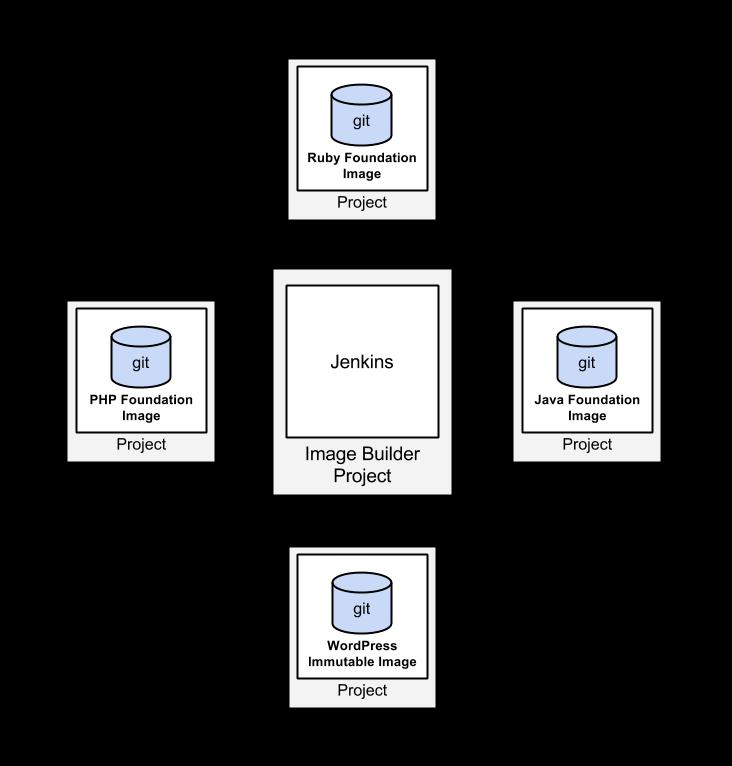 Google Cloud Platform Blog: Automated Compute Engine and Docker