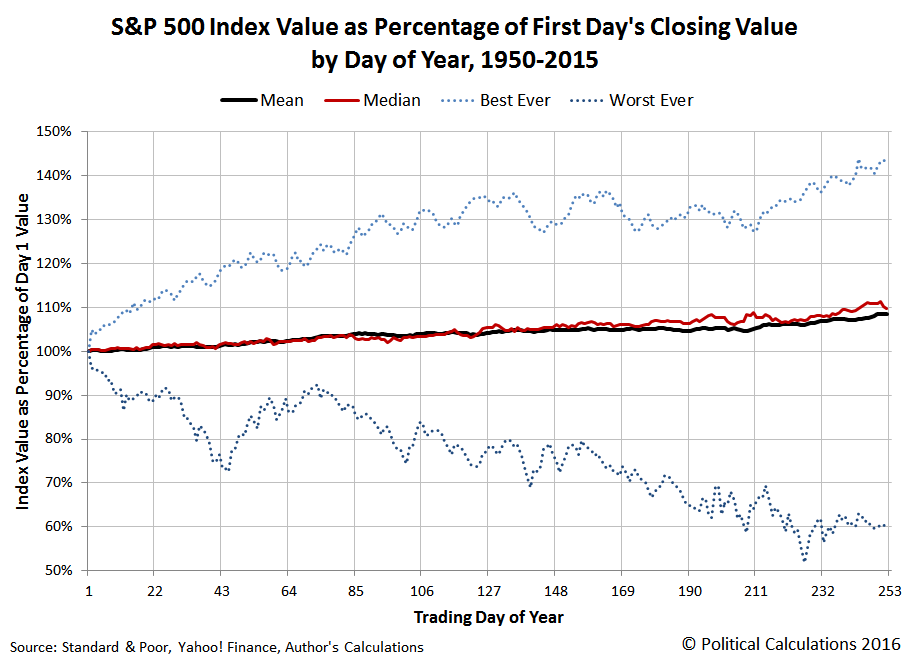 S&P 500 Index Value as Percentage of First Day of Year's Closing Value for Each Trading Day of Year, 1950-2015