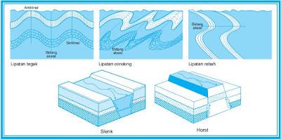 Pengertian Tektonisme, Gerak Epirogenesa Orogenesa Positif atau Negatif yang Mengakibatkan Lipatan dan Patahan