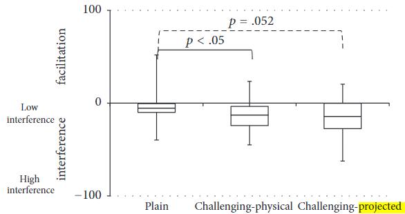 図:脳卒中の二重課題干渉