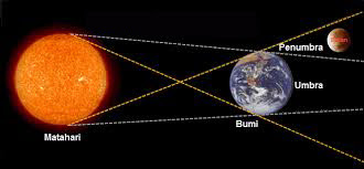 Macam Macam Gerhana Bulan Beserta Proses Terjadinya Macam Macam Gerhana Bulan Beserta Proses Terjadinya