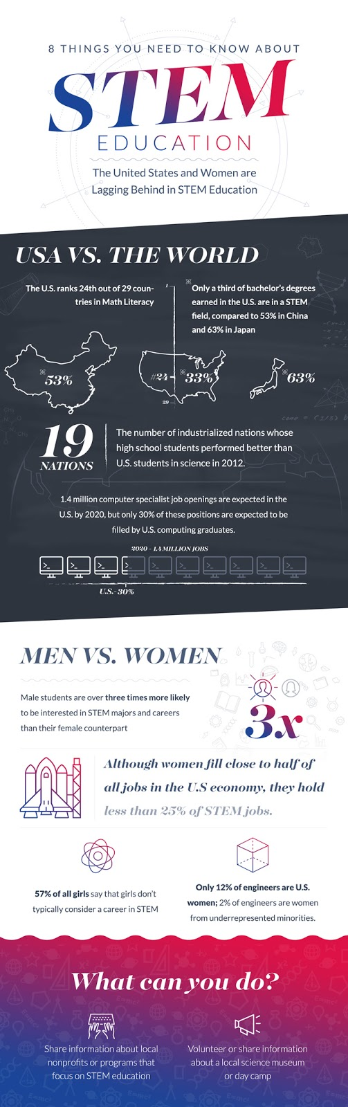infographic, stem, woman engineer, woman, science, technology, math