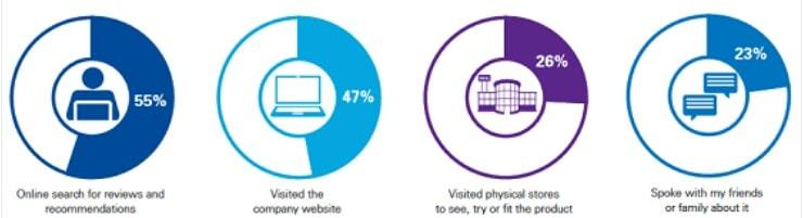 Bisnis Online - Statistik dan Fakta