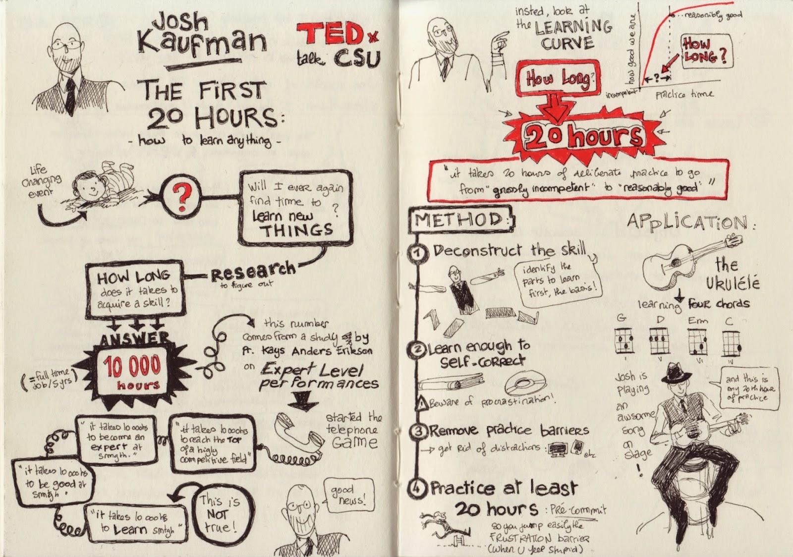 Tea time, le blog d'Aurelie Blard-Quintard: SketchNotes