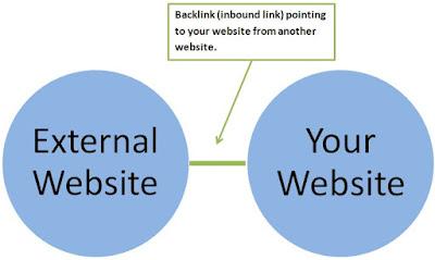 faktor pembacaan situr di mesin pencari