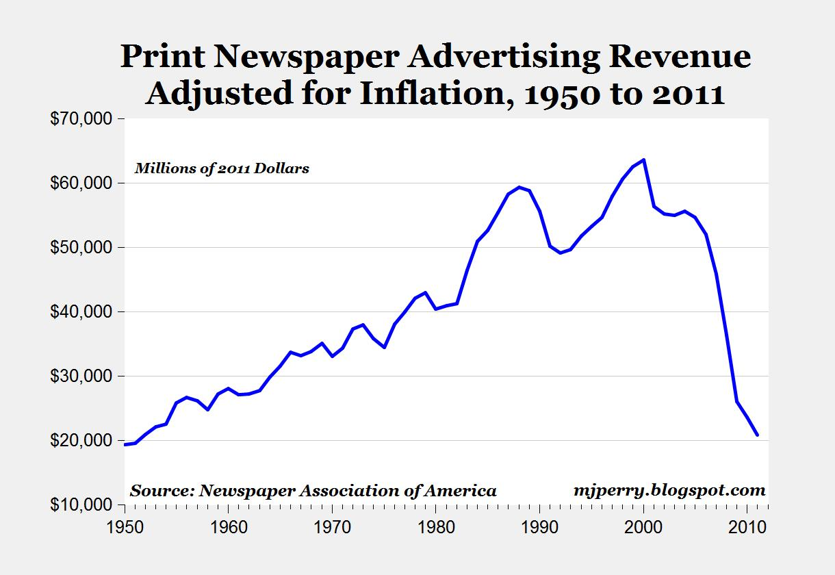 Top 12 US consumer magazine publishers: circulation & advertising revenue