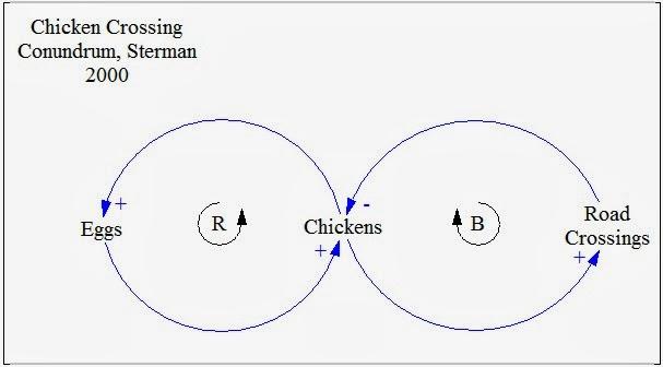 Systems Awareness / Pensamiento Sistemico: System Dynamics