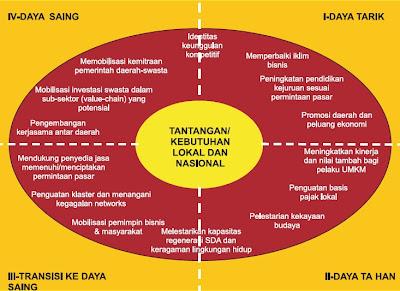 Elemen-Elemen Pokok Strategi Pengembangan Ekonomi Lokal