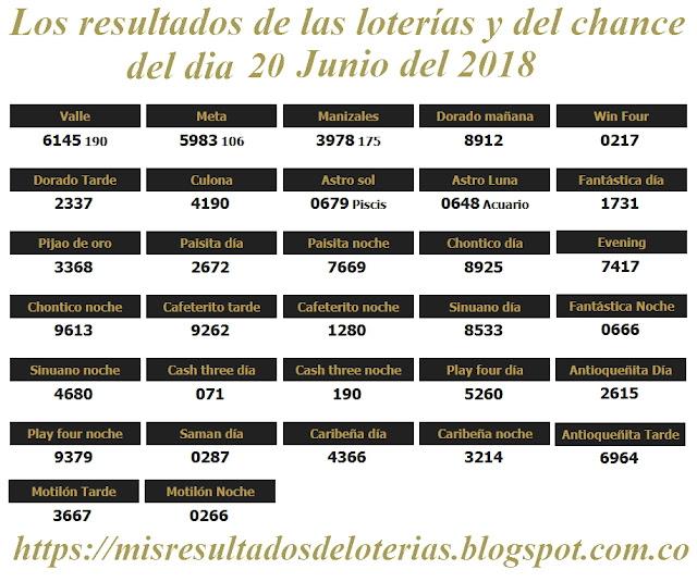 Resultados de las loterías de Colombia | Ganar chance | Los resultados de las loterías y del chance del dia 20 de Junio del 2018