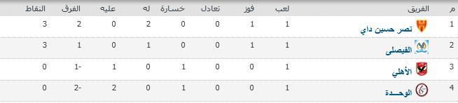 البطولة العربية مجموعة 1 نهاية الجولة الأولى