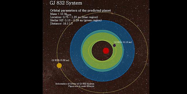 Gliese 832 system. Credit: Suman Satyal