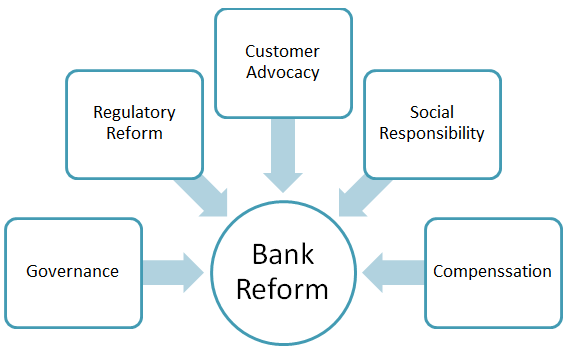 Banking Sector Reforms: Ensuring Regulation