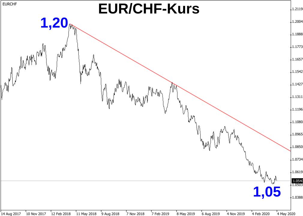 EUR/CHF-Kurs Abwärtstrend von 2018 bis 2020 dargestellt per Linienchart