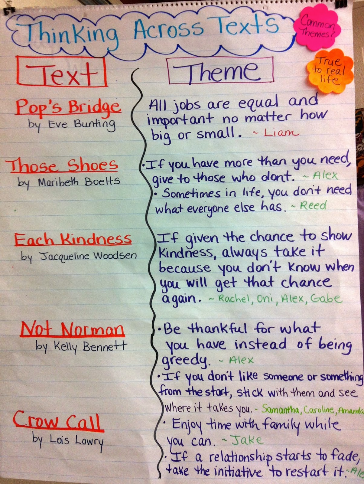 two reflective teachers students do use the charts in our classroom  below are some of the many charts we created together during our short text literary essay unit that students referred to and used while planning and