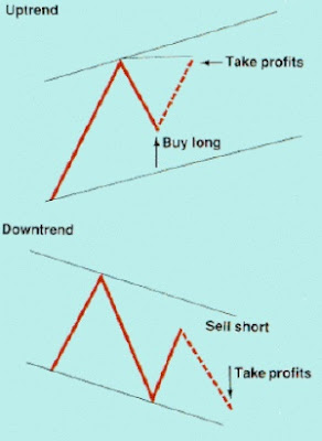 Scalping  with Parallel Lines