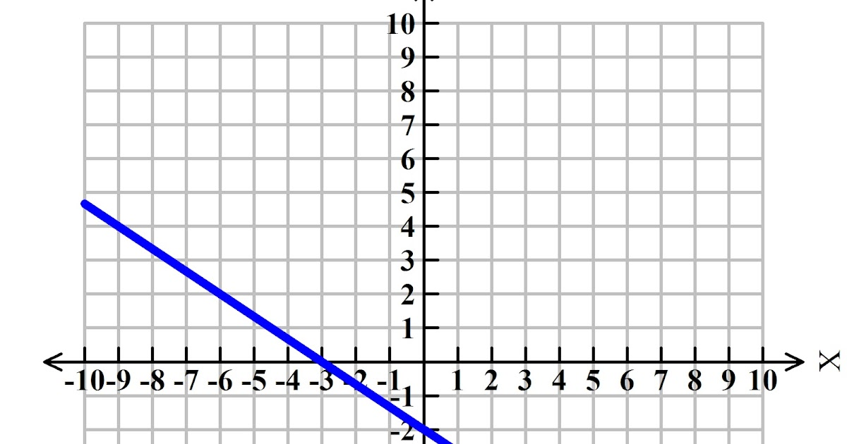 Graphing Linear Equations: Linear equations have four