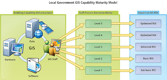 Local Government GIS Capability Maturity Model