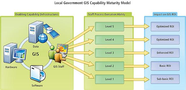 Local Government GIS Capability Maturity Model