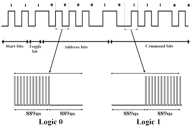 RC-5 IR remote control protocol encoder decoder
