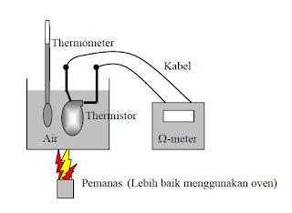 Laporan Praktikum Sensor - Karakteristik Termistor dan Pengukuran Suhu