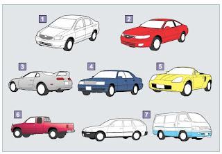 Setiap kendaraan mempunyai banyak komponen Komposisi Pada Kendaraan Mobil