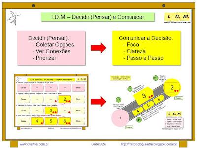 Metodologia IDM Innovation Decision Mapping - Tomada de Priorização Colaborativa Engajamento Equipe Treinamento Liderança