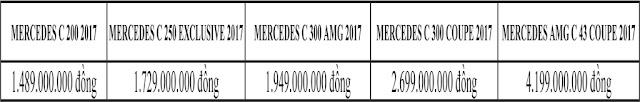 Bảng so sanh giá xe Mercedes C300 Coupe 2017 tại Mercedes Trường Chinh