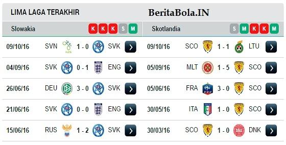 Prediksi Skor Slowakia vs Skotlandia 12 Oktober 2016