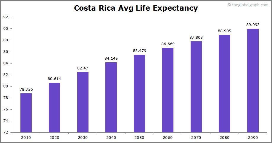 Costa Rica  Avg Life Expectancy