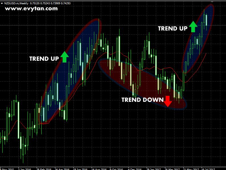Contoh Moving Average Untuk Menentukan Trend