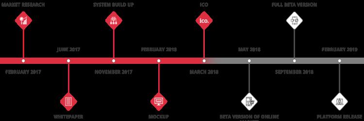 ICO AKAIITO - Membuat Cryptocurrency Lebih Bernilai di Kehidupan Nyata