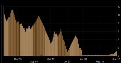 andamento storico dei tassi di interesse americani