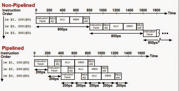 Computer Organization And Architecture The Processor