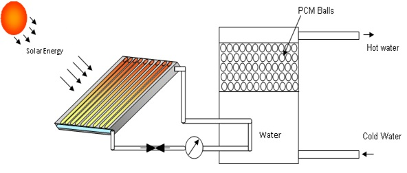 phase change materials and solar water Research paper comparative study of solar water heater with consisting of phase change materials the phase change material used in solar water.