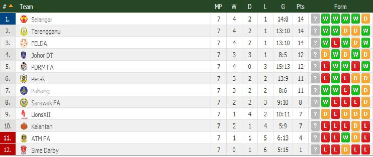 Carta Liga Super Malaysia 11-4-2015