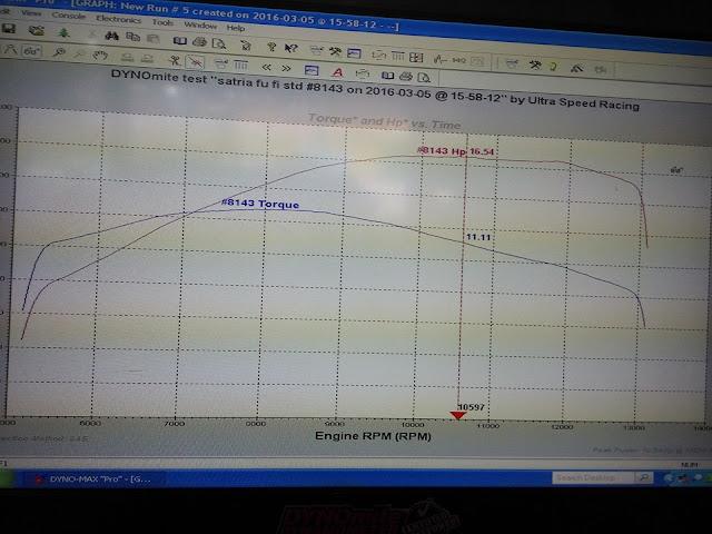 Test Dyno . . Tenaga Satria Injeksi lebih besar 2.22 HP dibandingkan dengan Sonic . . kejadian