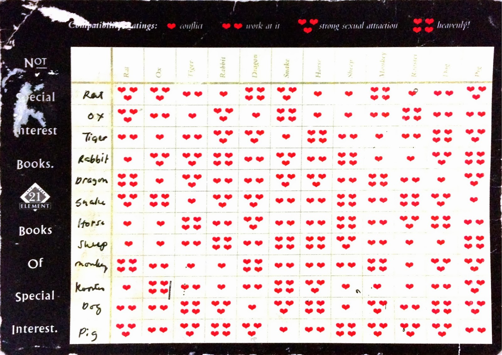 Relationship Compatibility Charts Also Timiznceptzmusic Rh