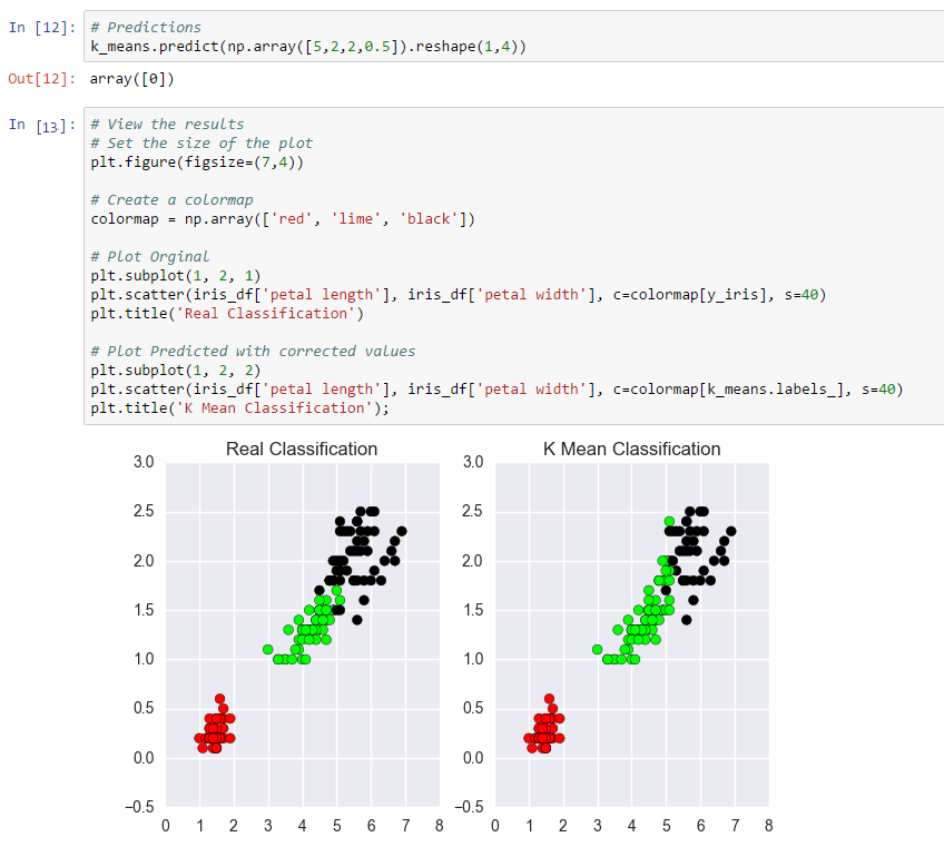 DataScience With Python/R/SAS: Unsupervised Learning